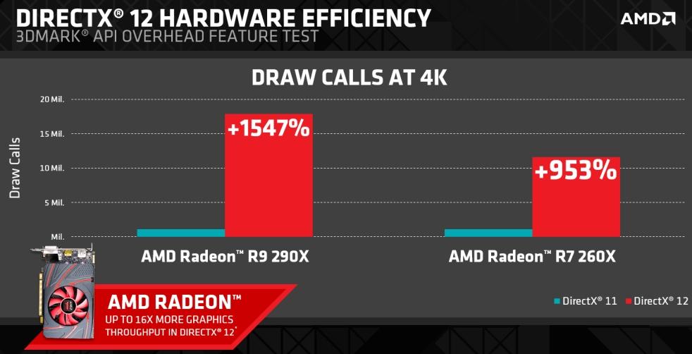 AMD-DirectX-12-Performance-1