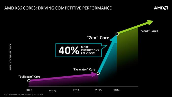 AMD-Intel-Nvidia-2016-Zen-1