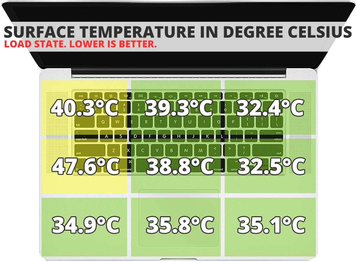 Dell-Inspiron-14-Surface-Temperature-Load