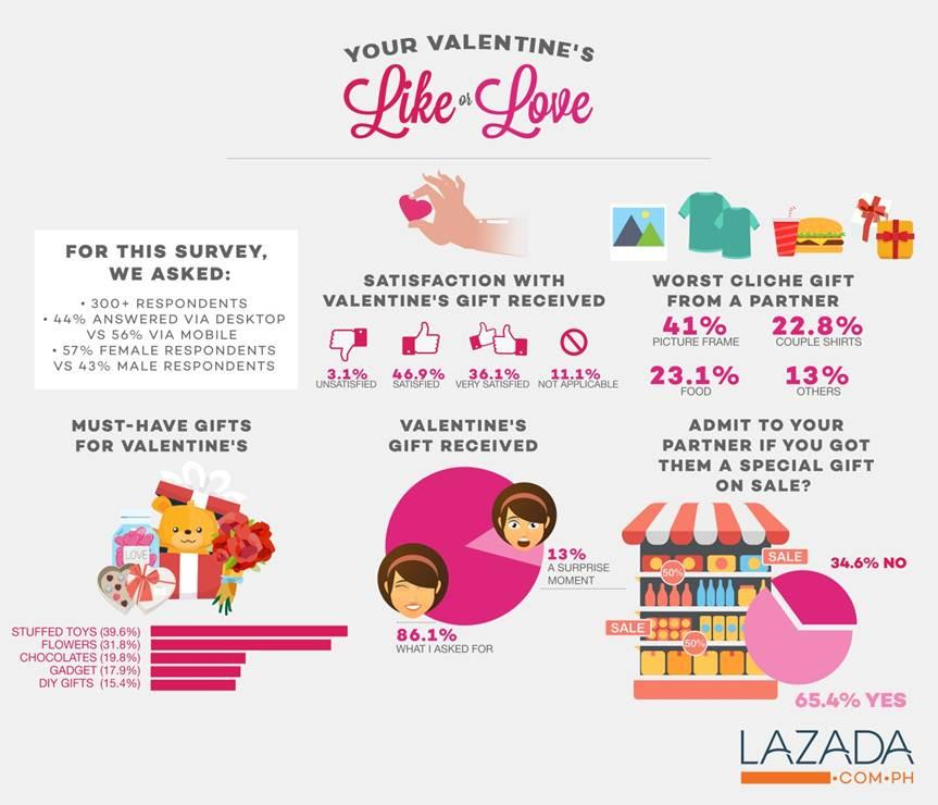 Lazada-Valentines-1