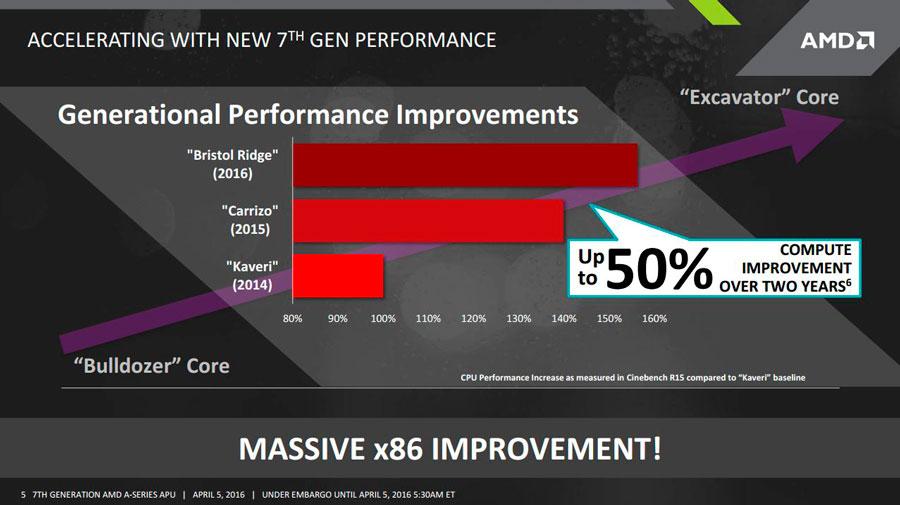 AMD-FX-Bristol-Ridge-PR-4