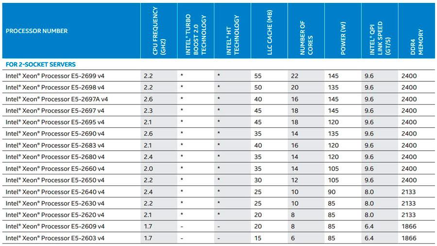 Intel-Xeon-E5-2600-22-Core-News-1