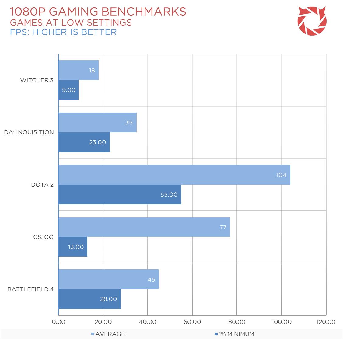 A8-7670K-Gaming-Benchmarks-1