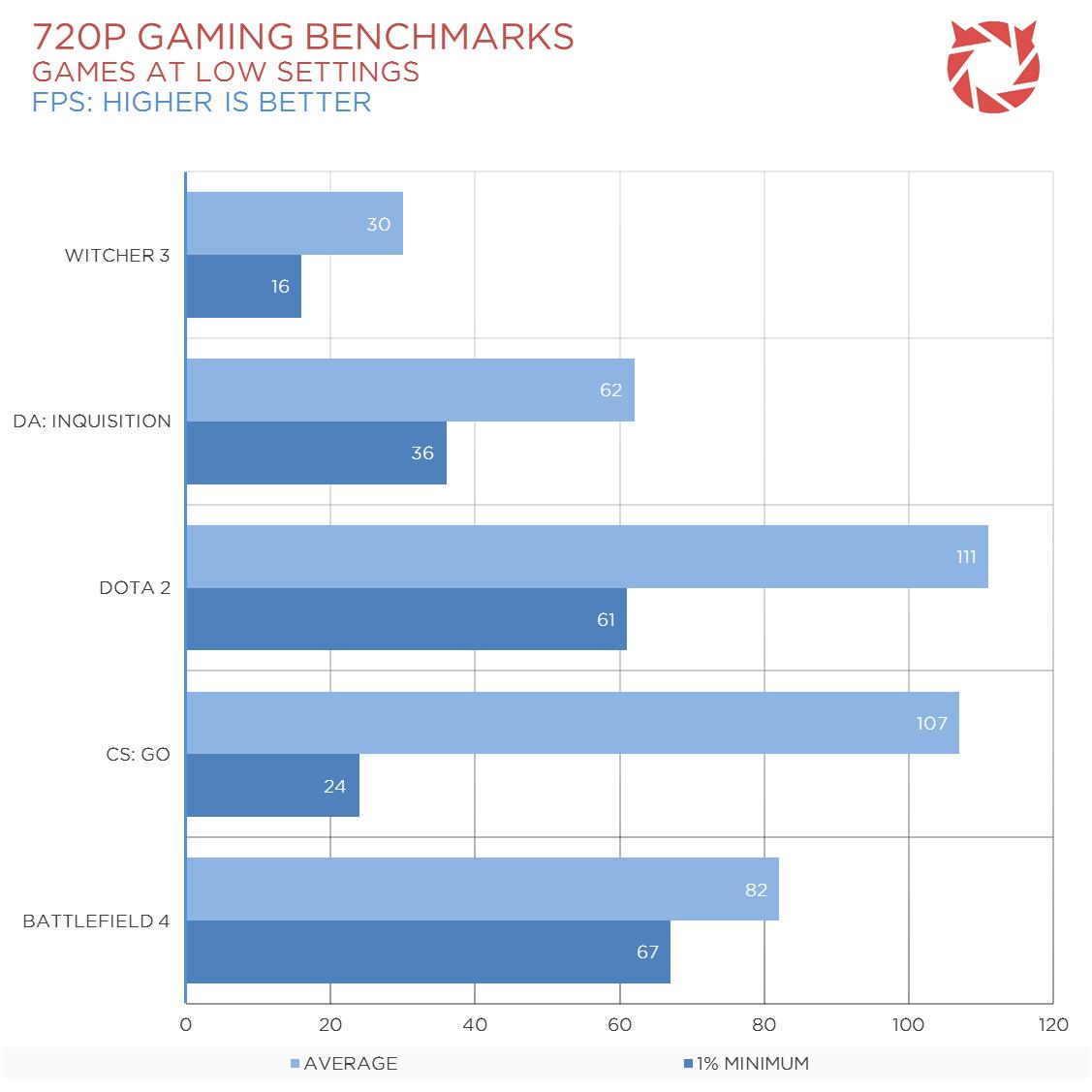 A8-7670K-Gaming-Benchmarks-2