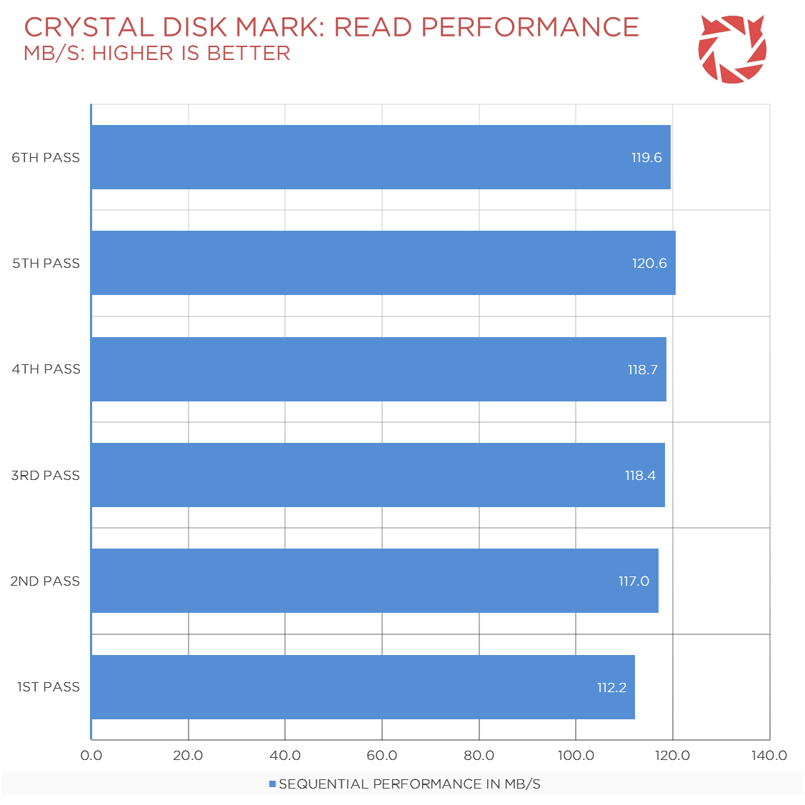 Seagate-SSHD-Review-Benchmark-1