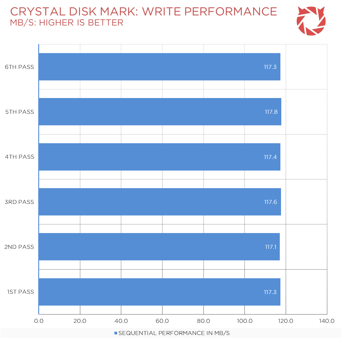 Seagate-SSHD-Review-Benchmark-2