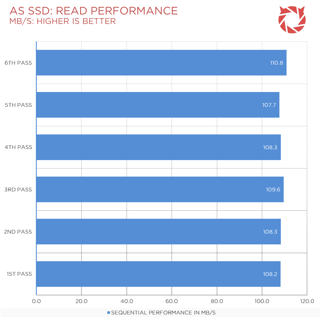 Seagate-SSHD-Review-Benchmark-3