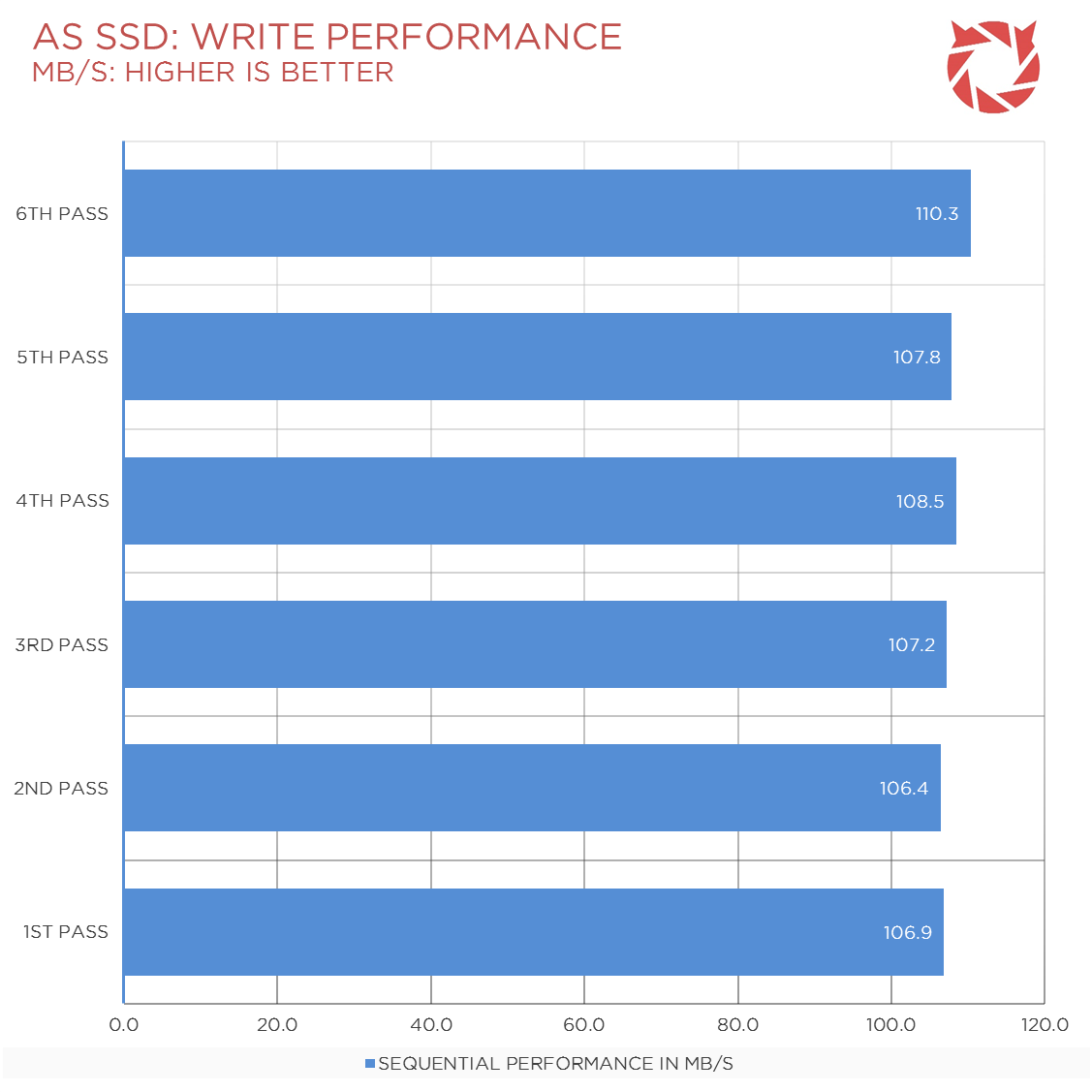 Seagate-SSHD-Review-Benchmark-4