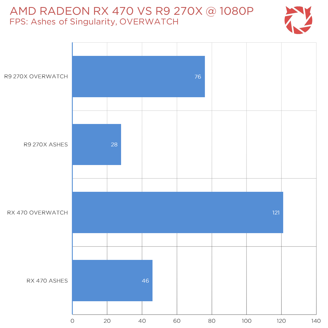 AMD-Polaris-Benchmarks-News-3