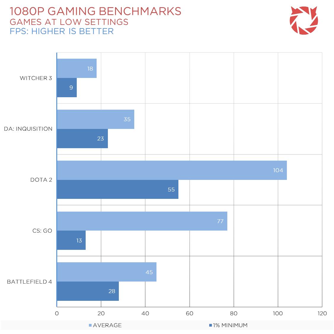 AMD-A8-7670K-Gaming-1
