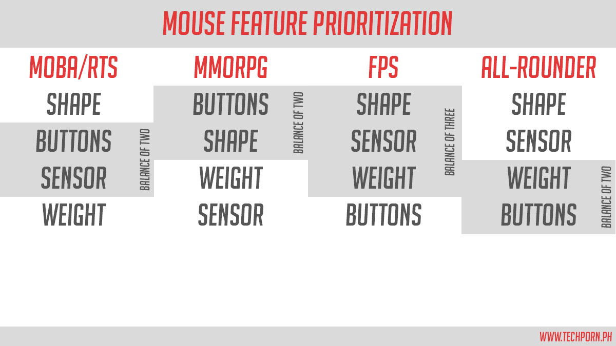 Mouse-Feature-Prioritization-Update