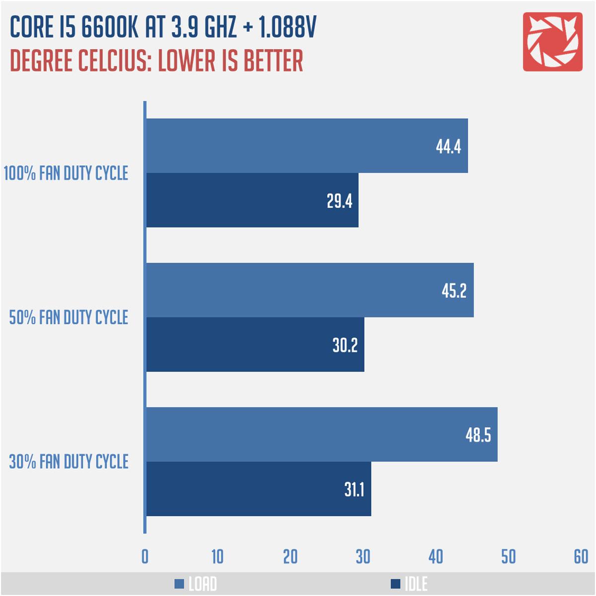 CRYORIG-C1-CPU-Cooler-Benchmarks-2