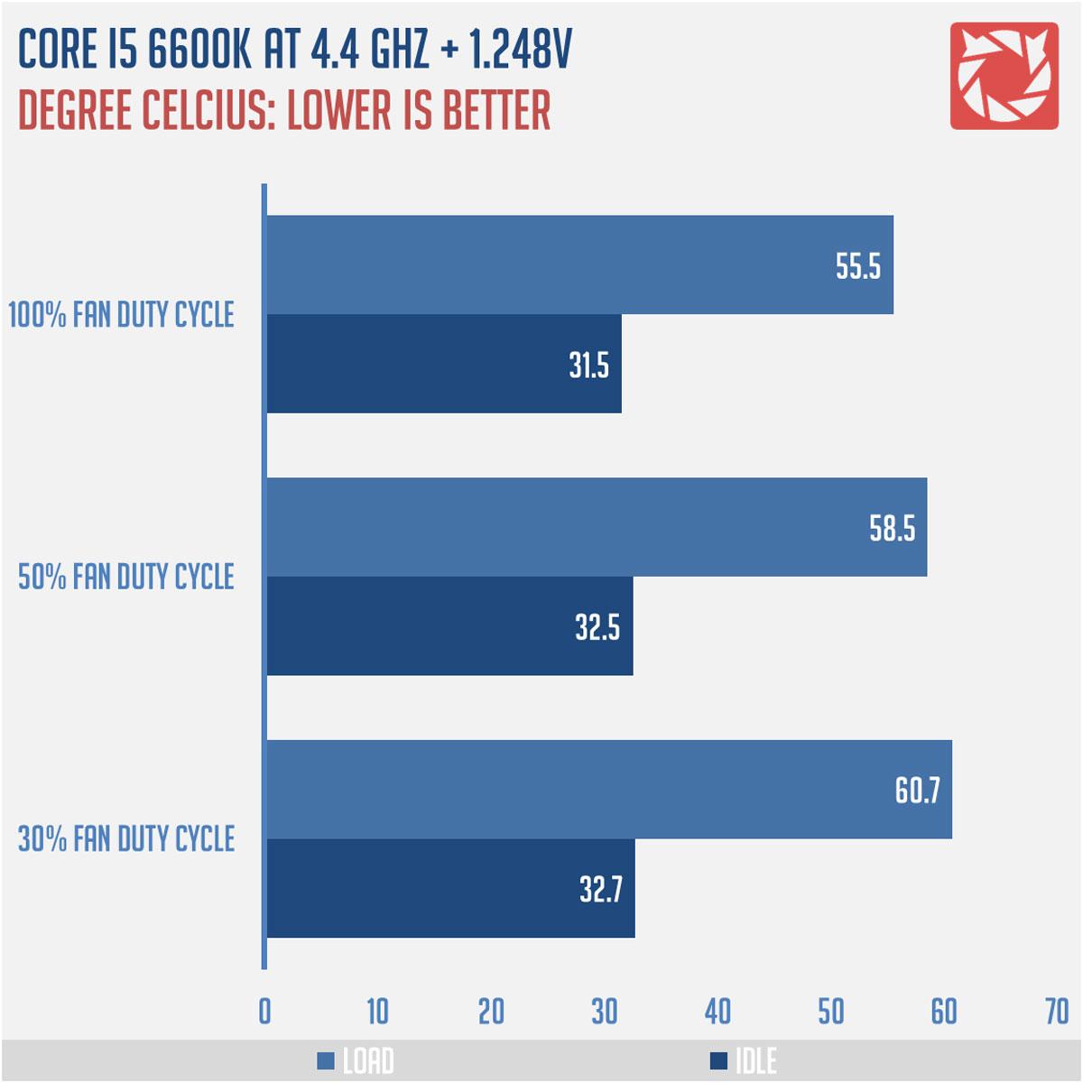 CRYORIG-C1-CPU-Cooler-Benchmarks-3
