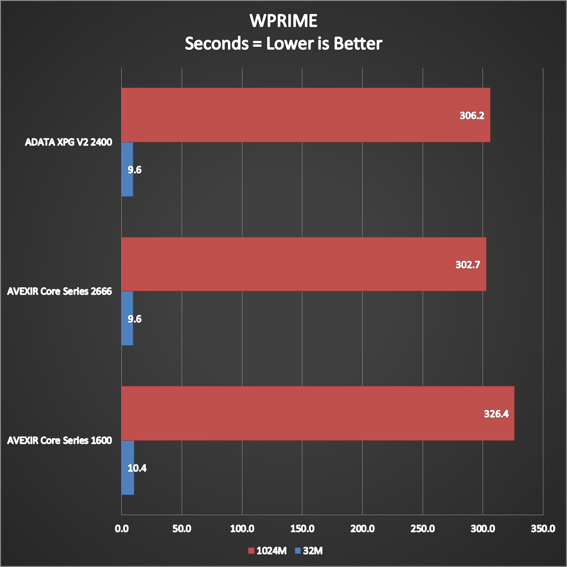 ADATA-XPG-V2-2400-Performance-3