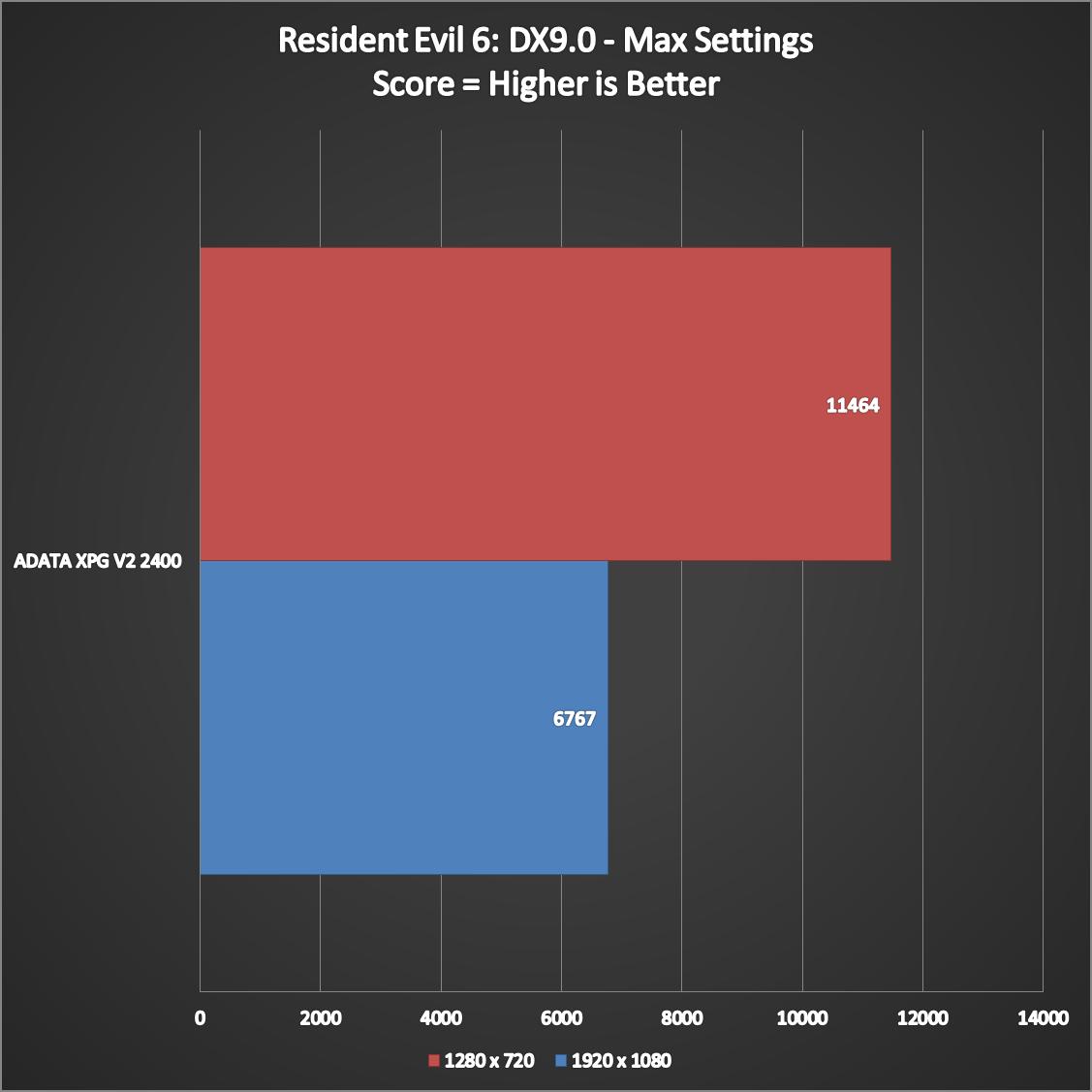 ADATA-XPG-V2-2400-Performance-5