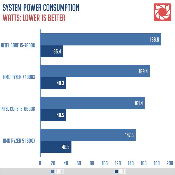 AMD Ryzen 5 1600X Review 1