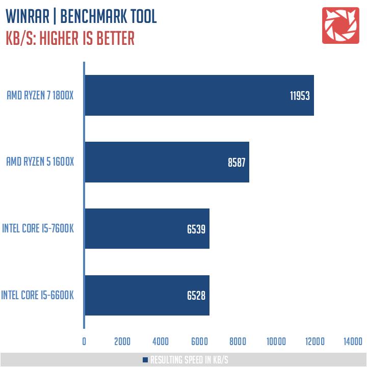 AMD Ryzen 5 1600X Review 6