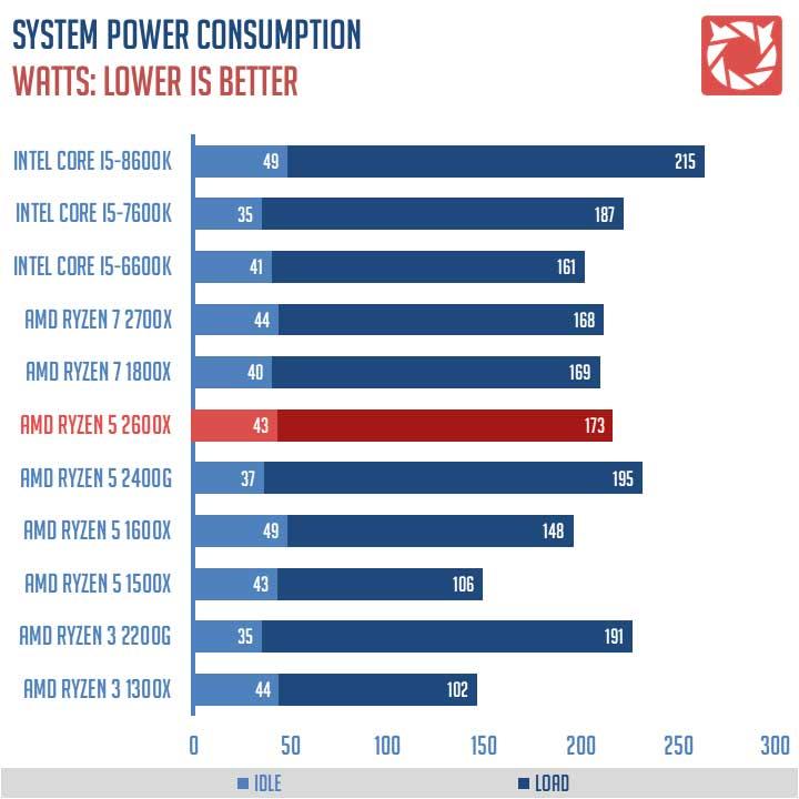 AMD Ryzen 5 2600X Review 2