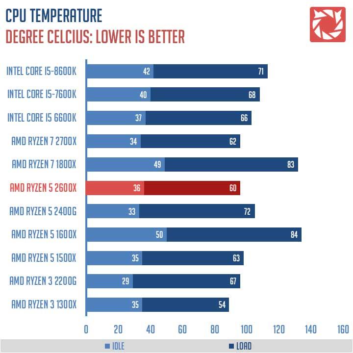 AMD Ryzen 5 2600X Review 3