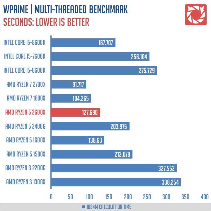 AMD Ryzen 5 2600X Review 4