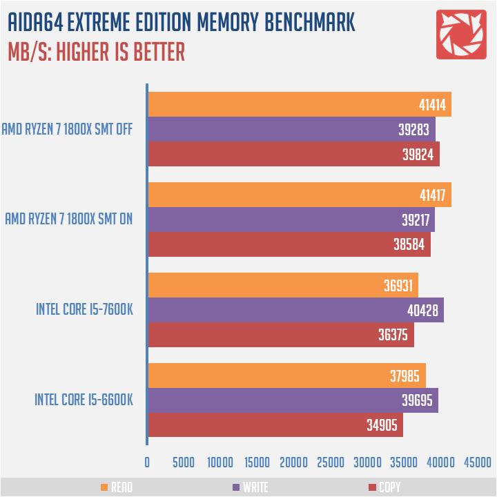 AMD Ryzen 7 1800X Benchmark 5