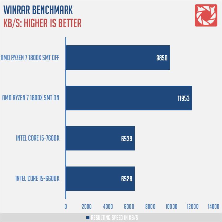 AMD Ryzen 7 1800X Benchmark 6