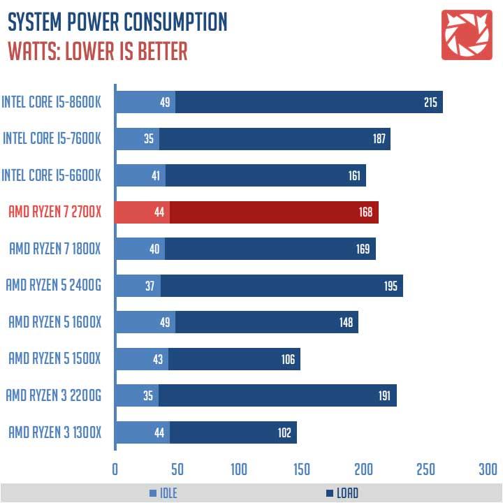 AMD Ryzen 7 2700X Benchmarks 1
