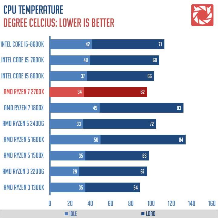 AMD Ryzen 7 2700X Benchmarks 2