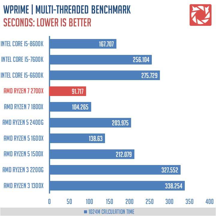AMD Ryzen 7 2700X Benchmarks 3