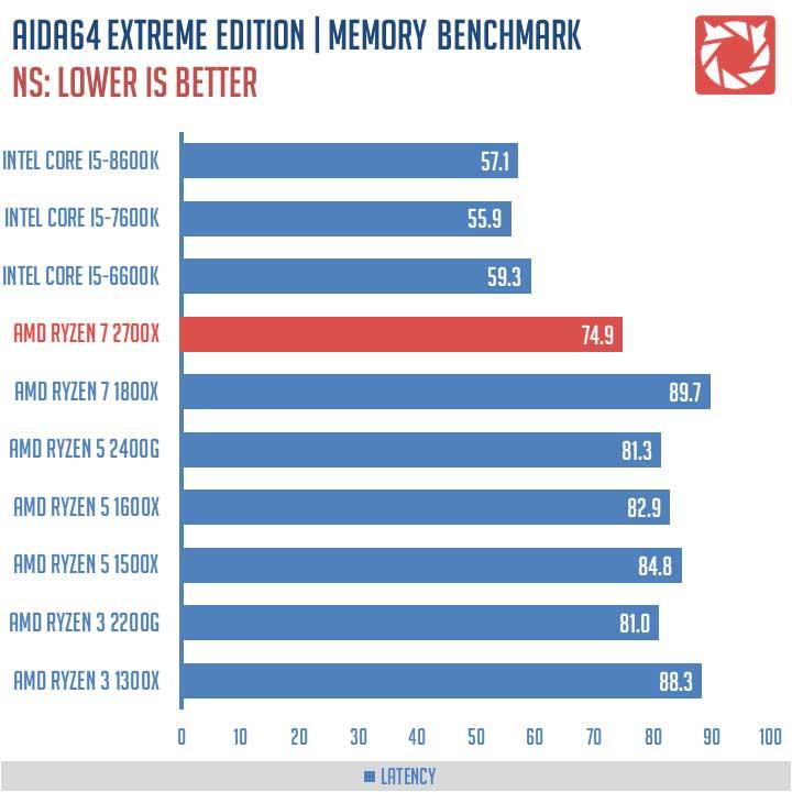 AMD Ryzen 7 2700X Benchmarks 5