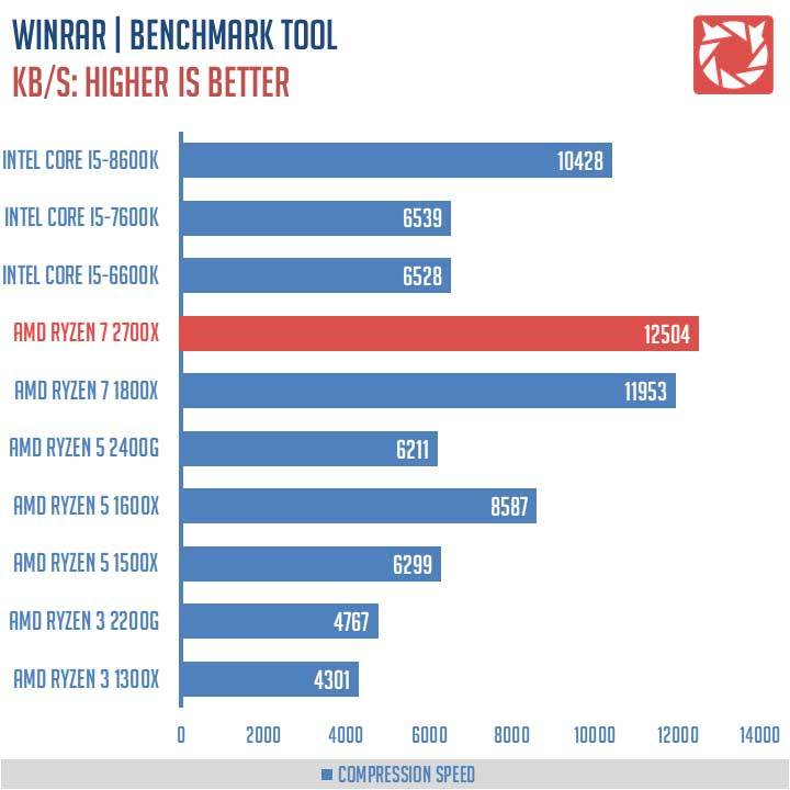 AMD Ryzen 7 2700X Benchmarks 6