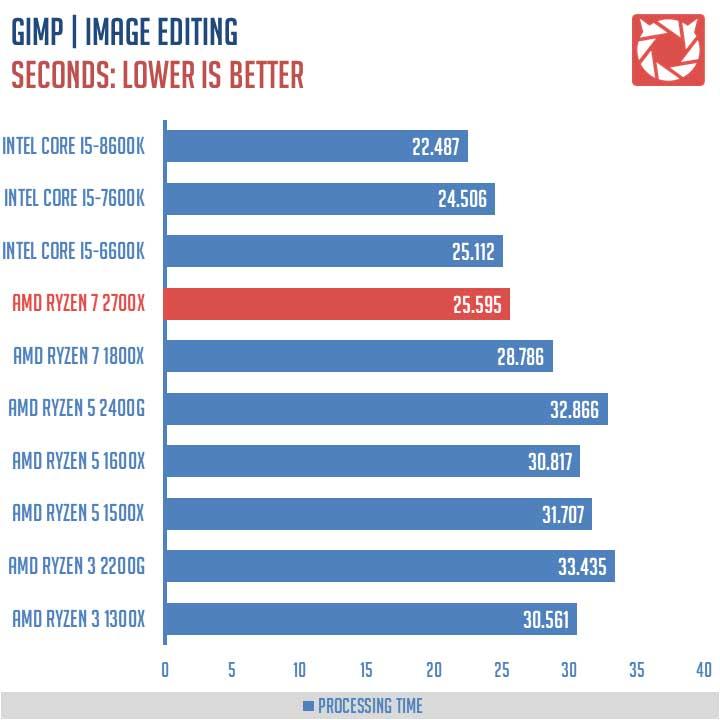 AMD Ryzen 7 2700X Benchmarks 7