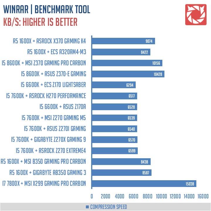 ASRock X370 Gaming K4 Benchmarks 5