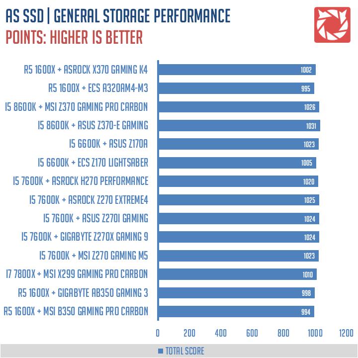 ASRock X370 Gaming K4 Benchmarks 8