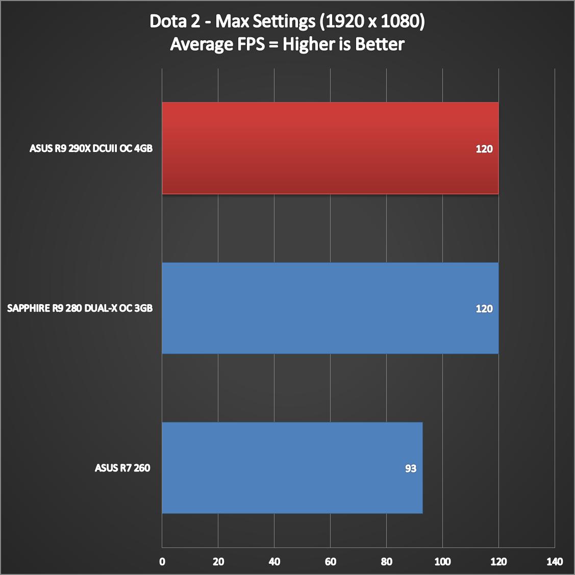 ASUS-R9-290X-DirectCU-II-Performance-12