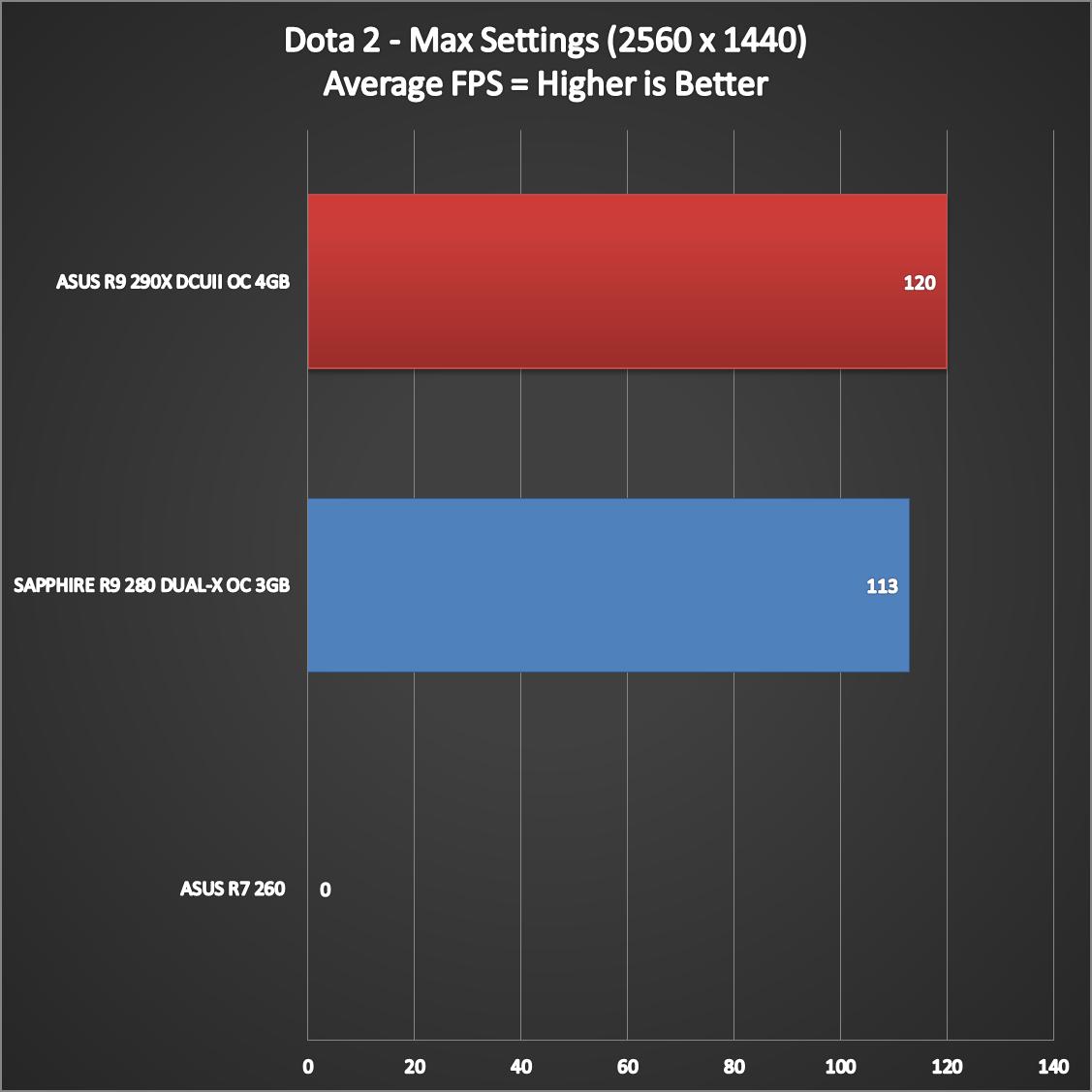 ASUS-R9-290X-DirectCU-II-Performance-13