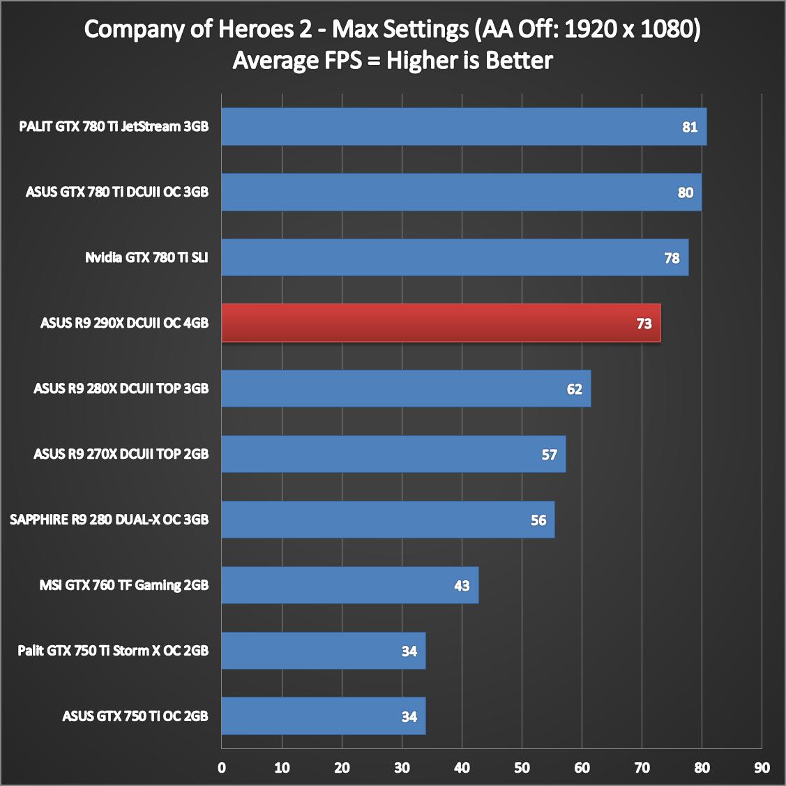 ASUS-R9-290X-DirectCU-II-Performance-6
