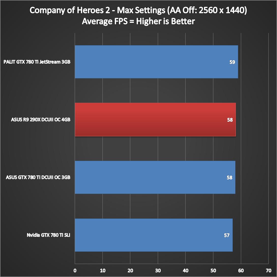 ASUS-R9-290X-DirectCU-II-Performance-7
