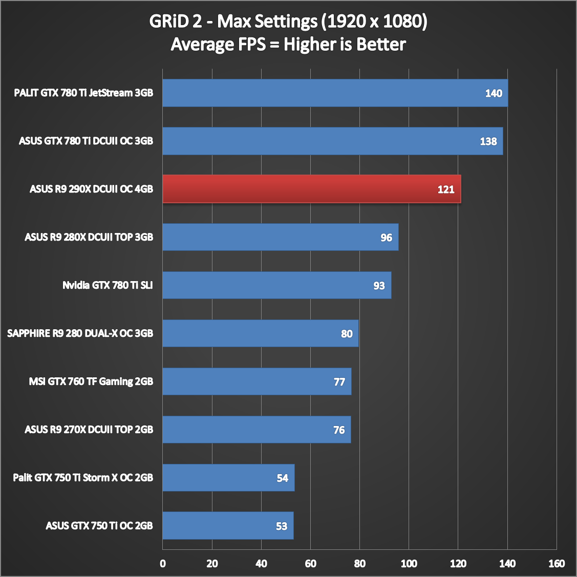 ASUS-R9-290X-DirectCU-II-Performance-8