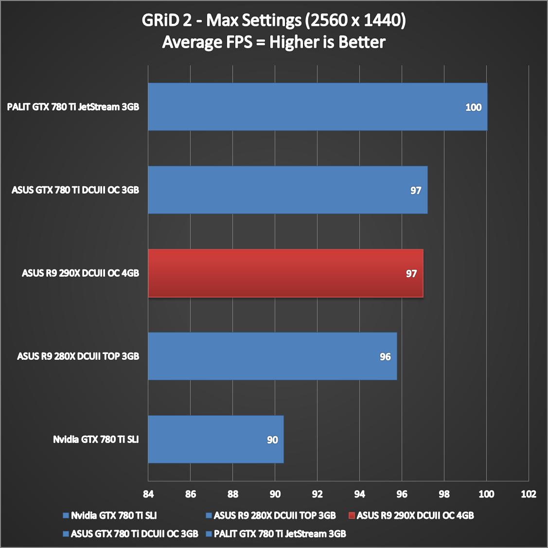 ASUS-R9-290X-DirectCU-II-Performance-9