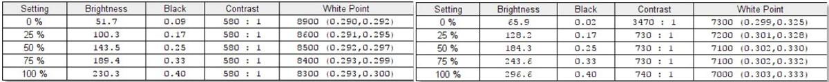 ASUS Swift PG248Q Calibration 3