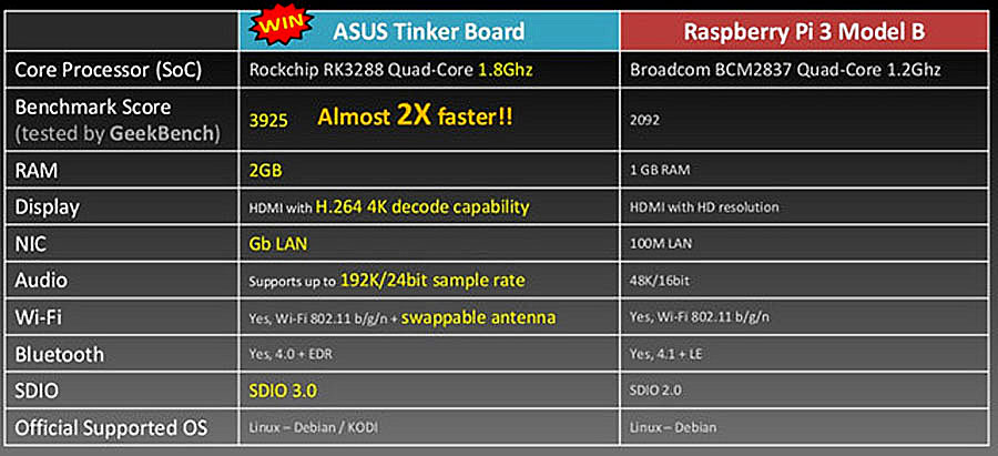ASUS Tinker Board 2