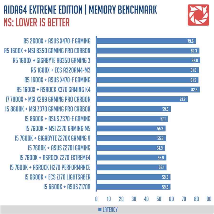 ASUS X470 F Gaming Benchmarks V2 4