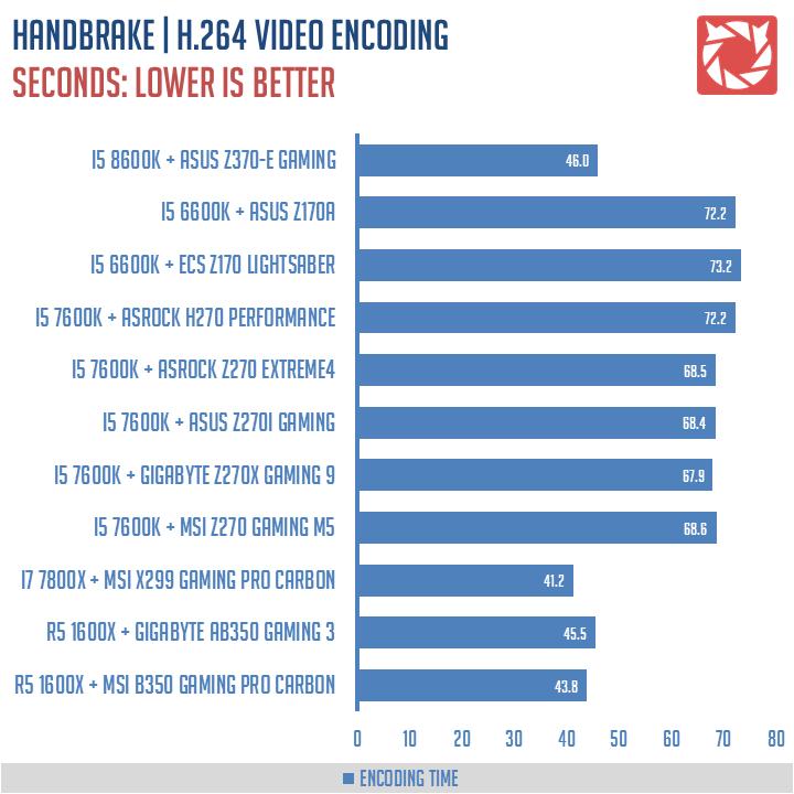 ASUS Z370 E Gaming Benchmarks 7