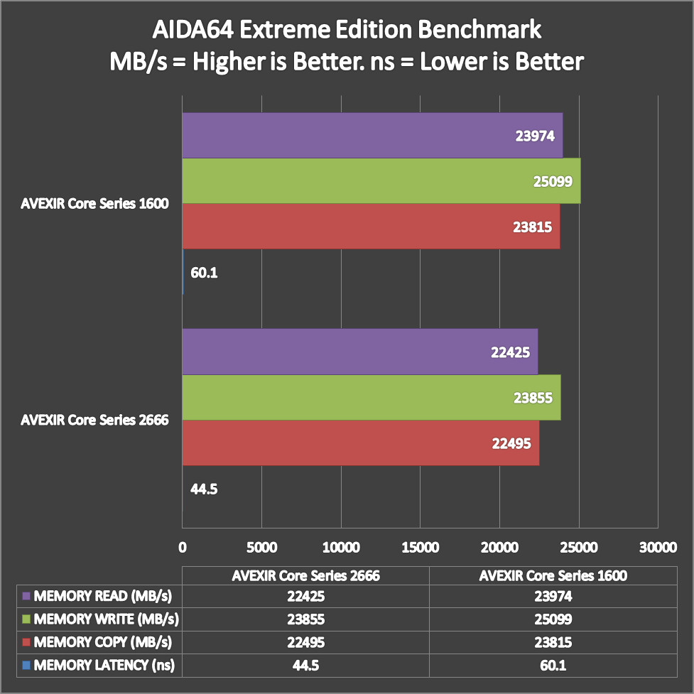 AVEXIR-Core-Series-Benchmarks-1