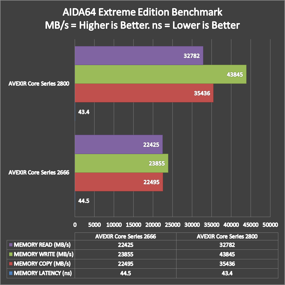 AVEXIR-Core-Series-OC-Benchmark