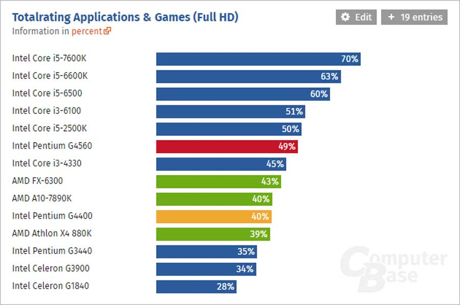 Build Guide 20K Budget Intel Gaming Q2 2017 1