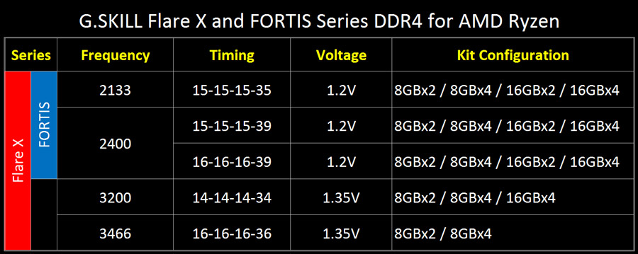 G.SKILL Fortis Flare AMD Ryzen PR 2