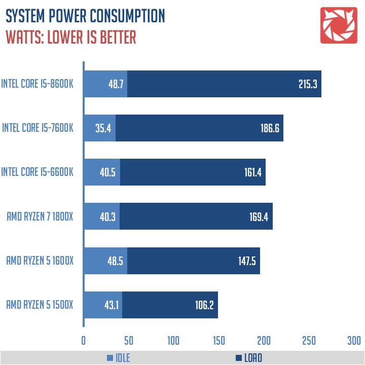 Intel Core i5 8600K Benchmarks 1