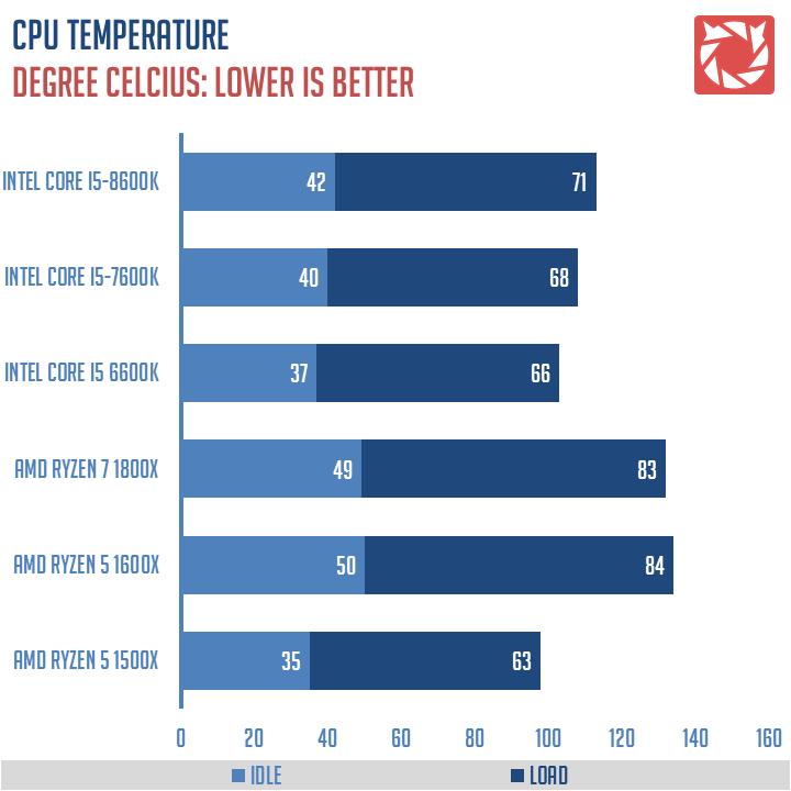 Intel Core i5 8600K Benchmarks 2